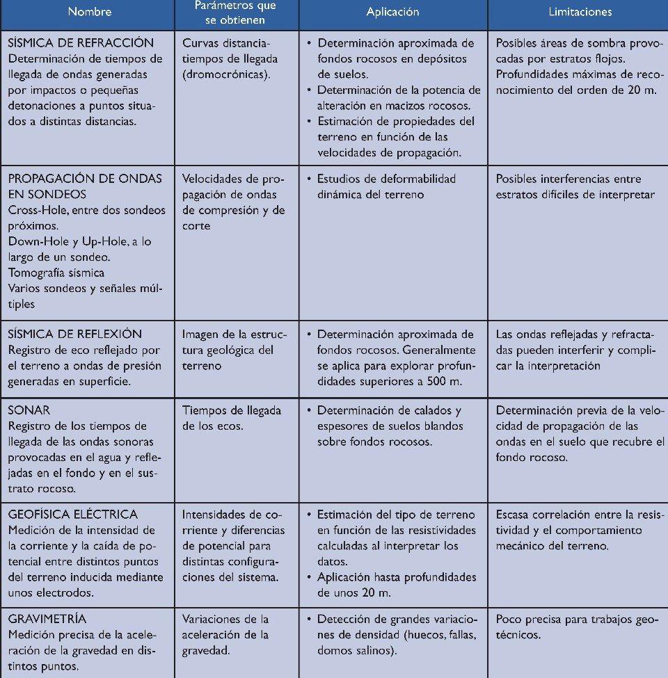 Métodos de investigación #geofísica