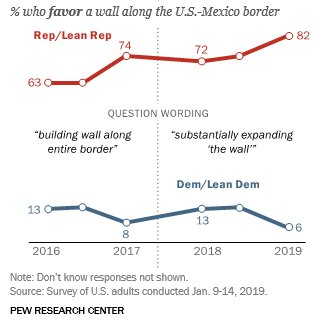 There is a huge, growing gap - now 76 points - between Republicans & Democrats in support for substantially expanding the wall.