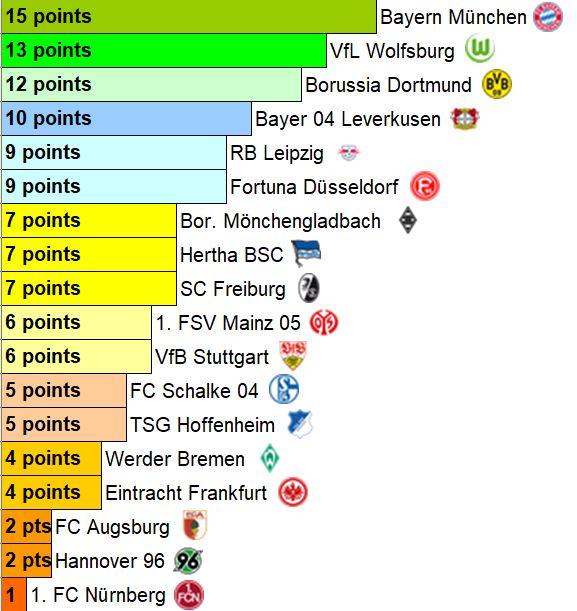 La #Bundesliga reprend ce vendredi après une courte pause. Mais qui était en forme avant la trêve ? Voici le tableau des matches du mois de décembre (5 journées) ⬇️