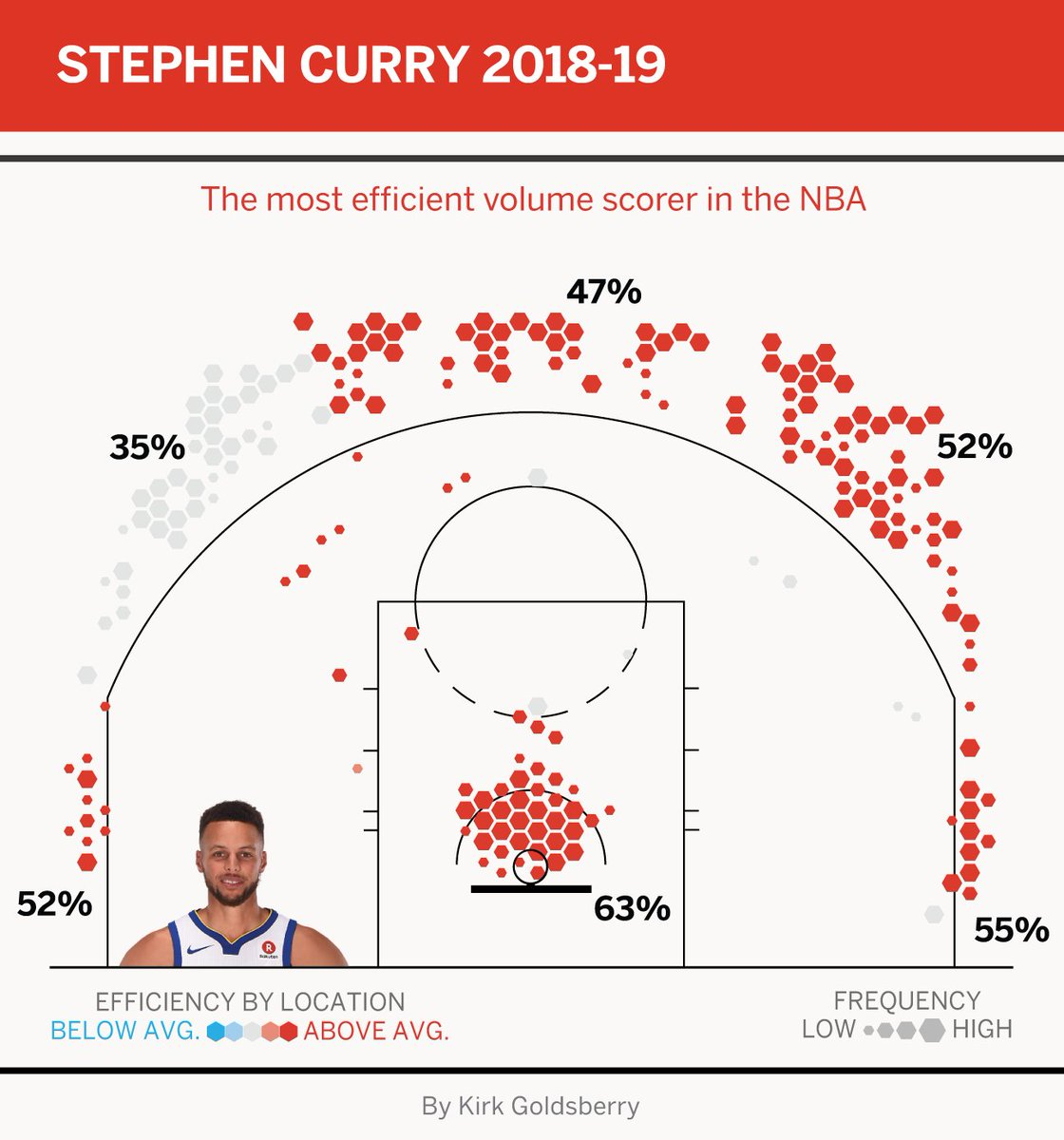 This season @StephenCurry30 is shooting nearly 54% on threes between 30 and 35 feet. Unreal. (via @kirkgoldsberry)<br>http://pic.twitter.com/7aZCePxk2c