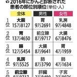 全国がん登録 Twitter Photo