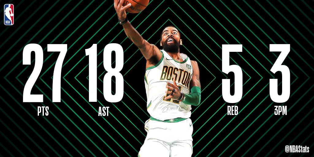 Kyrie Irving's 27 PTS, career-high 18 AST, and late game heroics lead the @celtics at home! #SAPStatLineOfTheNight
