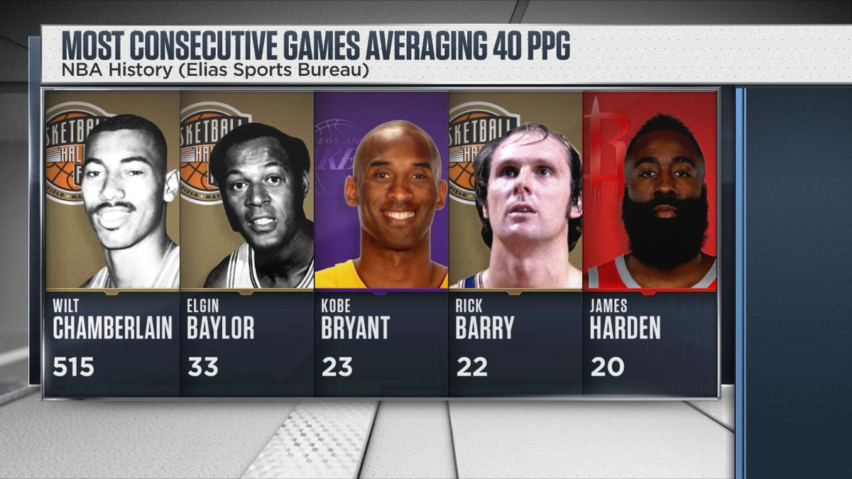 James Harden is averaging 41.2 points over his last 20 games, becoming the fifth player in NBA history to average 40 PPG over a 20-game span (h/t @EliasSports).  He still has a long way to catch Wilt Chamberlain...