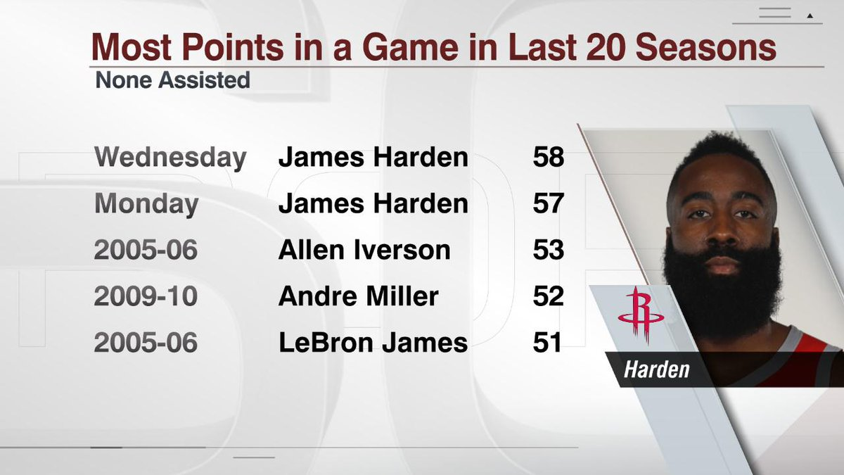 After scoring 58 points on Wednesday, James Harden has scored 115 points over his last 2 games.  None have been assisted on.
