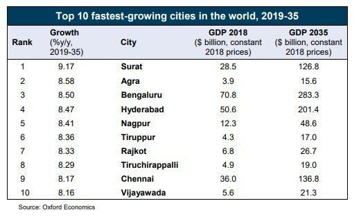 All of the world's top 10 cities with the fastest-growing economies will be in #India https://wef.ch/2EF6Sj7 #economics