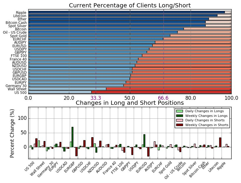 Retail Sentiment Update Ripple At Extremes With 96 7 Of Traders Net Long View Real Time Updates Dailyfx Https T Co P8vwvszx4w