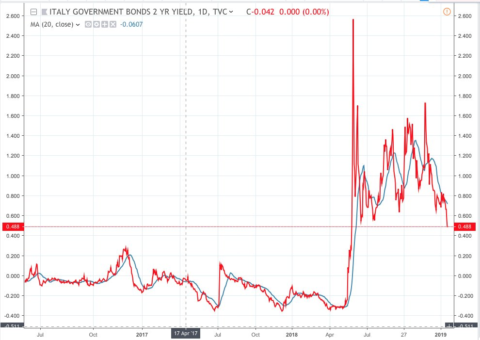 #Italy 2Y GOVT BOND YIELD EXTENDS FALLS TO LOWEST SINCE MAY 29 SELLOFF, NOW DOWN 4.8 BPS ON DAY TO 0.273%