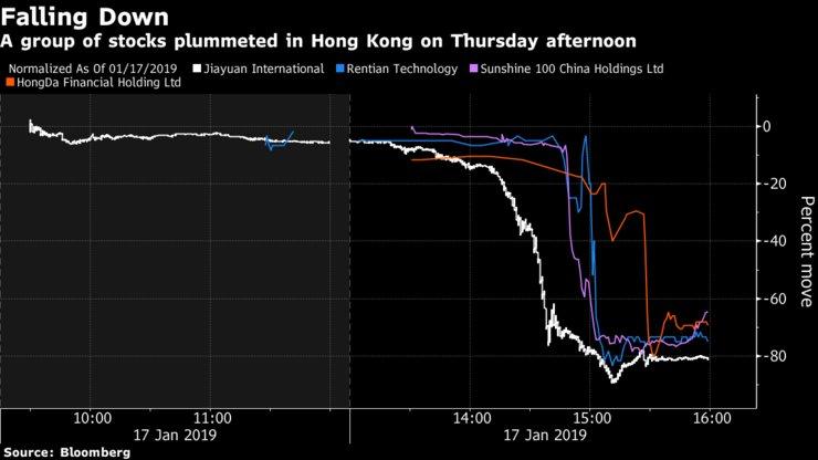 RT @okasanman: 香港株、複数銘柄が突然数分間で75%強の下げ 10社が20%を超える下げ 同様の急落が再発する可能性は高い  https://t.co/BuRUGRUpZu https://t.co/BpHSBi3Krj