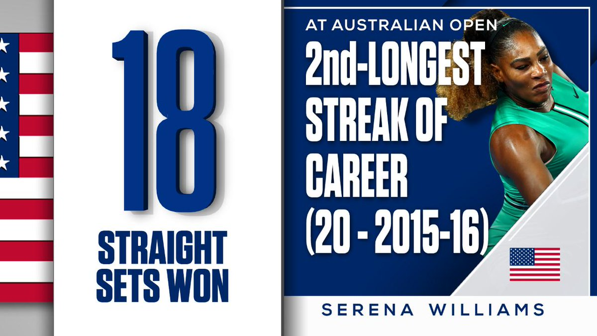 .@serenawilliams defeated Eugenie Bouchard in straight-sets Thursday.  She's now won 18 consecutive sets at the Australian Open, dating back to her 2017 title run.  It's her 2nd-most consecutive sets won at the Australian Open in her career.