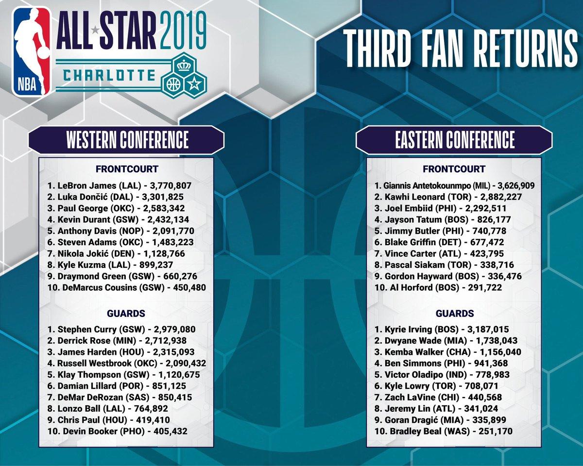 NBA All-Star Voting Update