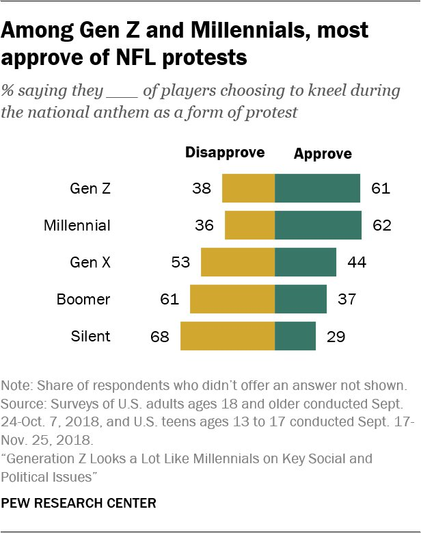 Majorities among Gen Z (61%) and the Millennial generation (62%) approve of the NFL protests https://t.co/NaFfSAz8dg