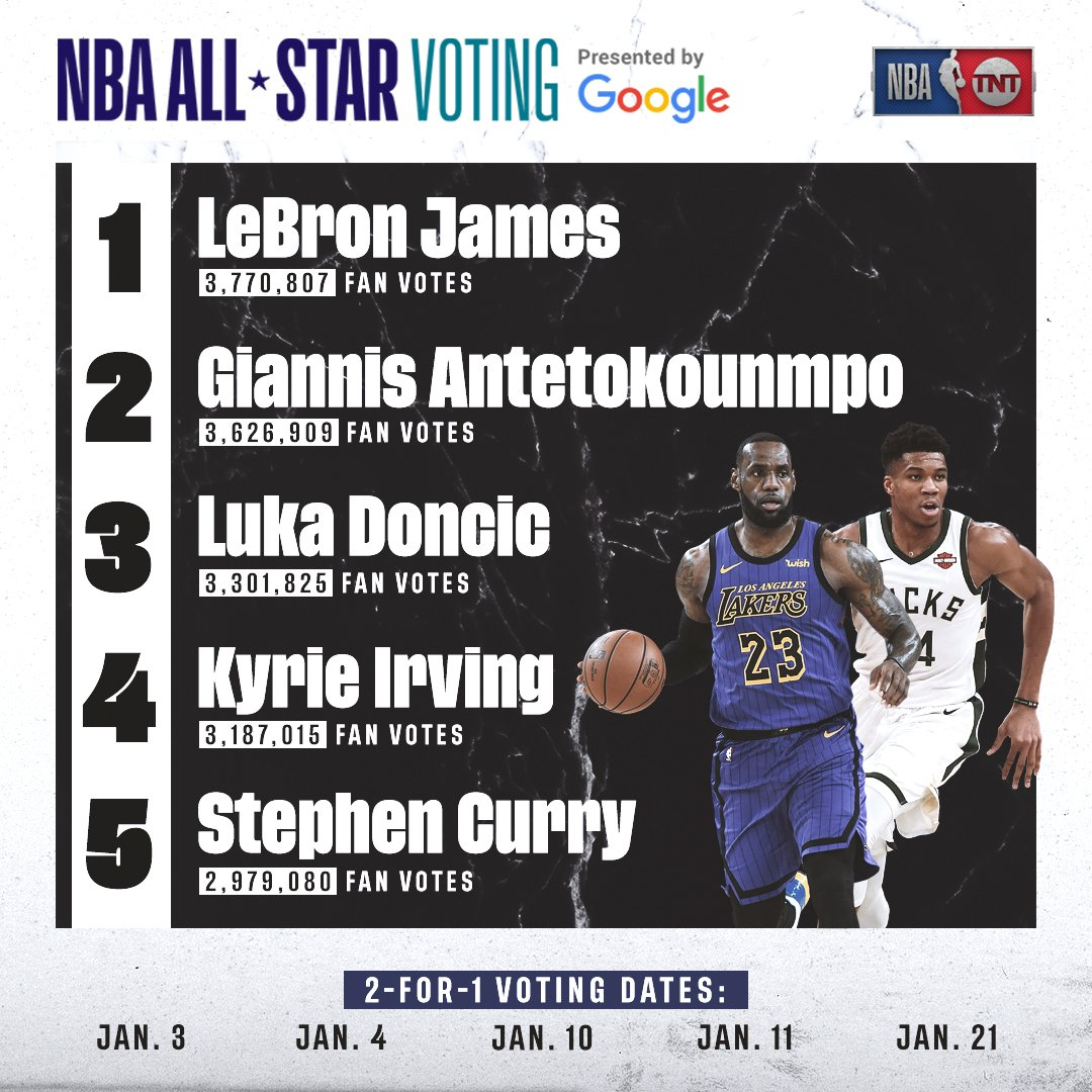 The third returns from #NBAAllStar votes presented by @Google are in! 👀  Keep voting at https://t.co/NgeXjRuagc 🗳