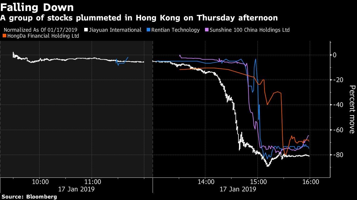 香港株、複数の銘柄が突然次々と急落-8割以上の下げも - Bloomberg https://t.co/c8AVSxAY41  佳源国際、陽光100中国、仁天科技は数分間で75%強の下げに見舞われた。  不動産開発の佳源国際は時価総額3600億円強を失った。