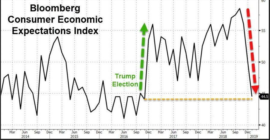 ブルームバーグ消費者経済期待指数は、2016年11月(大統領選挙の年)以来最低の44.5に転落です。連邦政府機関の一部閉鎖が続いていますが、2013年に連邦政府機関が一部閉鎖された時も、消費者経済期待指数は大きく下がったそうです。https://t.co/Z5yGJkSP2L