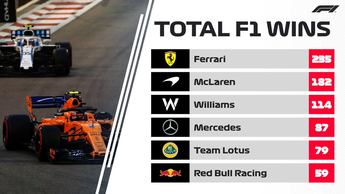 Loads of correct answers out there! Bonus points if you didn&#39;t look it up   The top six #F1 teams by race wins  That&#39;s a total of 756 victories between them... more than three quarters of every race ever held  <br>http://pic.twitter.com/bLY5O7X38N