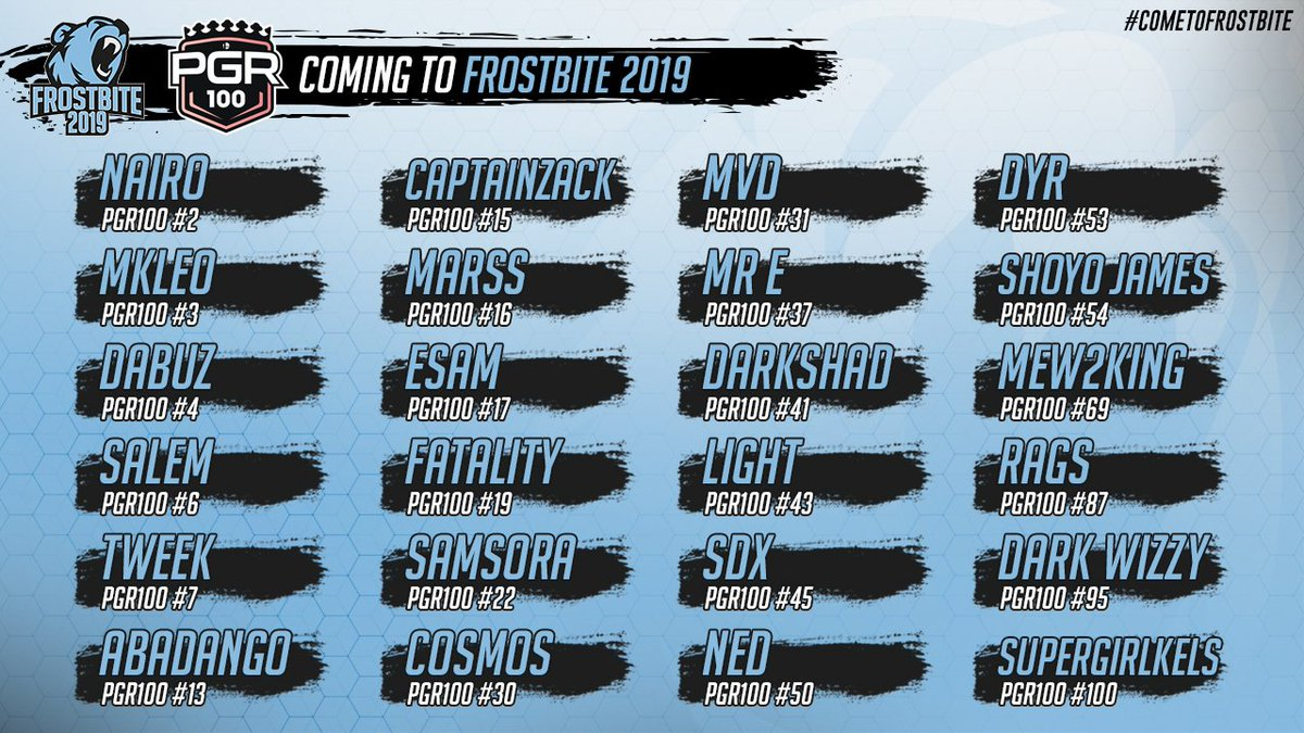 While the attendance keeps going up, so does the level of competition. 24 out of 100 #PGR100 players have signed up to #ComeToFrostbite We&#39;ve got a couple big announcements over the weekend so stay tuned for more details coming soon! Register  http:// smash.gg/FB2019  &nbsp;   <br>http://pic.twitter.com/MQrNCSzu1u