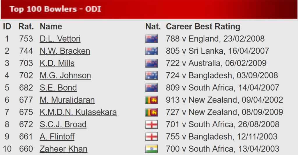 The top ten bowlers in the @MRFWorldwide ODI Rankings, 10 years ago and today.  #2009vs2019 #10YearChallenge