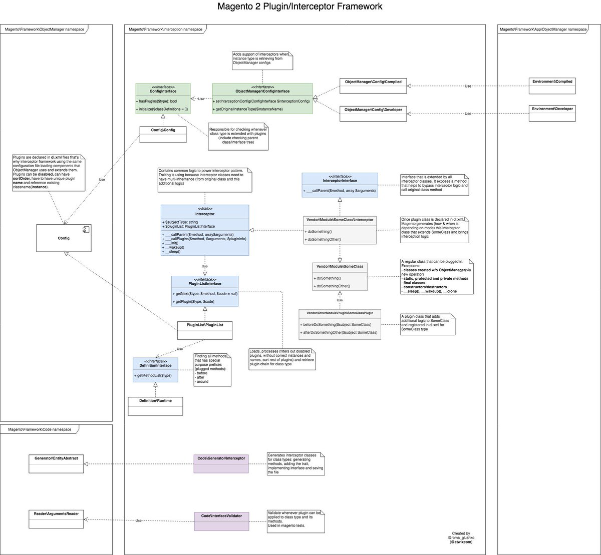 #Magento2 Plugin/Interceptor Framework Diagram 📚   Had to use colors to group components:  💚green - extending of ObjectManager 💙blue - powering interceptor workflow 💜purple - interceptor generation  #magento #magentocommunity #realmagento