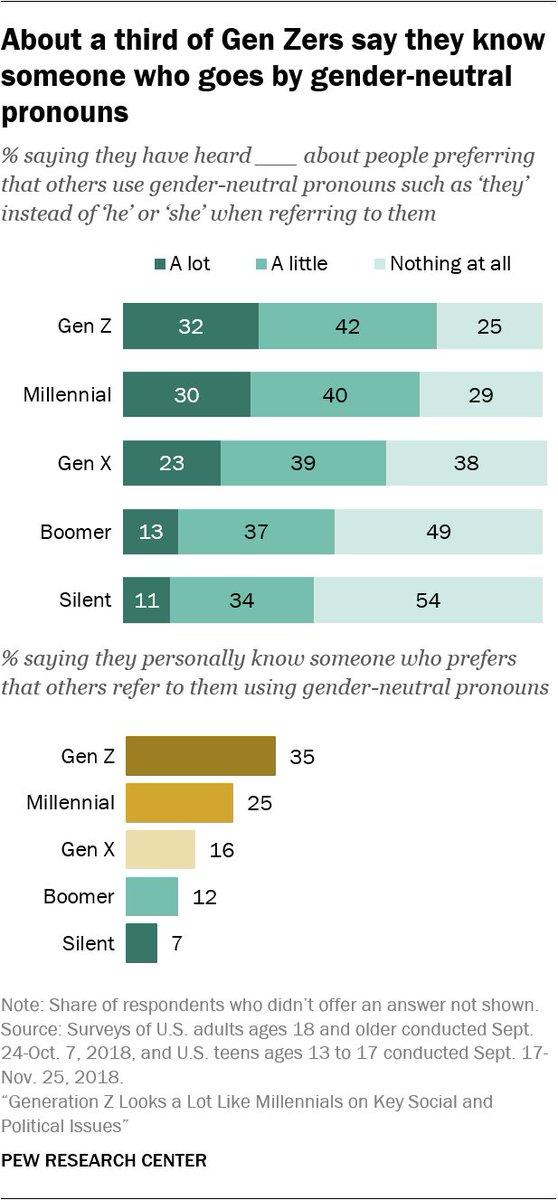 48431cb5 ... Gen Z (ages 13-21): 35% Millennial (ages 22-37): 25% Gen X (ages  38-53): 16% Boomer (ages 54-72): 12% Silent (ages 73-90): 7%  https://pewrsr.ch/2Dftzsd ...