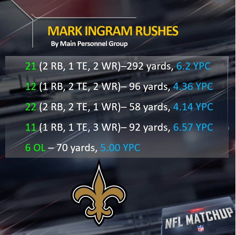 Here is @MarkIngram22 running the ball out of each major personnel group this season.   #GoSaints #LARvsNO