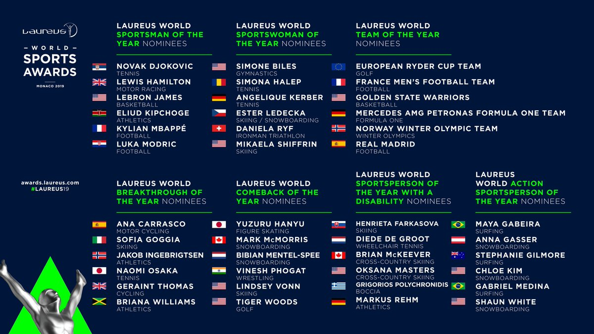 Congratulations to everyone who is nominated for a #Laureus19 World Sports Award! Good luck on 18 February 2019 in Monaco 🤞