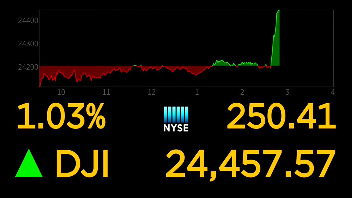 Not the kind of Dow chart you see every day