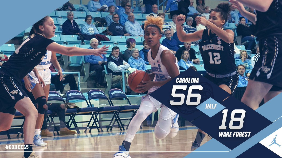 Halftime in Chapel Hill  Season Highs  ☑️ Most points in 1H ☑️ Largest lead at the half  #GoHeels https://t.co/7SwBT1WS65