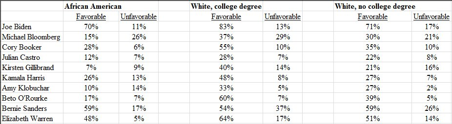 Fav/Unfav ratings by race for potential Dem WH candidates from new PBS/Marist poll of Dems/Dem-leaning independents: