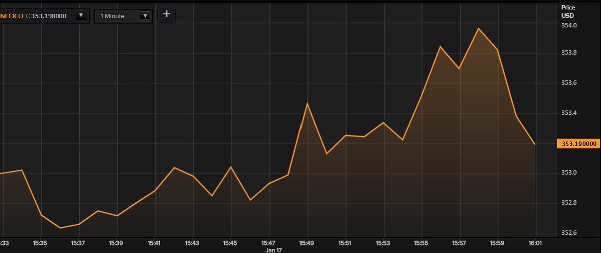 $NFLX shares dropped 3 percent after hours on the miss 2/5