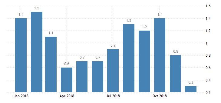 #Japan Annual #Inflation at 0.3%  https://tradingeconomics.com/japan/inflation-cpi…