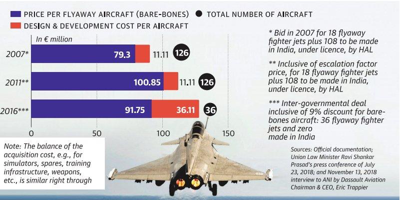 Jet Training Cost
