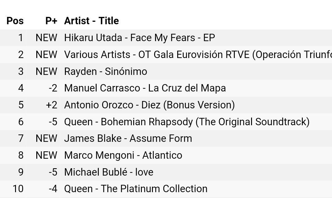 Debutto in #TopTen (posizione numero 8) su iTunes Spagna per #Atlantico di @mengonimarco #ATLANTICOEspaña 🇮🇹🇪🇸