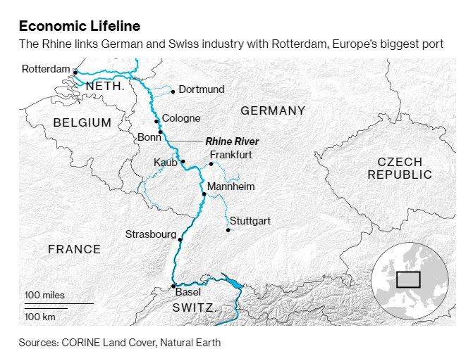Europe's most important river is running dry https://t.co/nxkrZ0GaAD via @WillWilkesWSJ @vanessadezem @bparkx #tictocnews