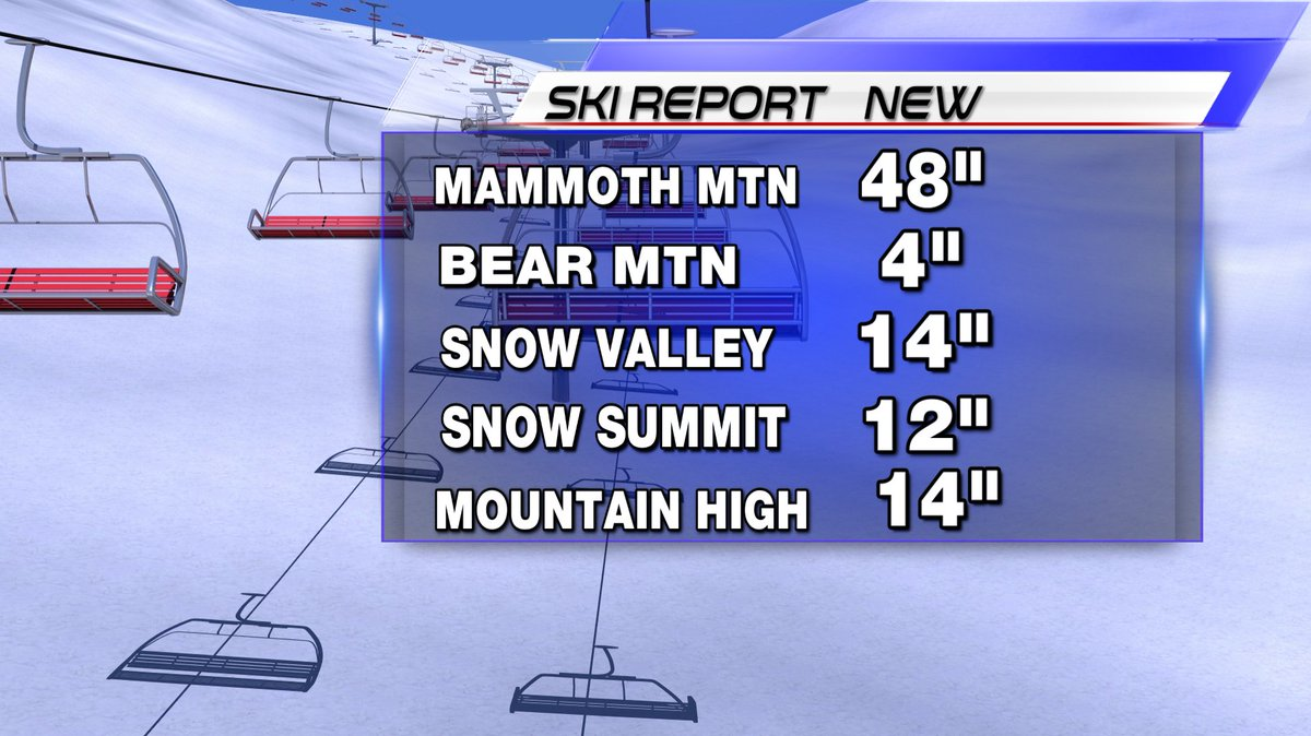 Our mountains have received some fresh new powder!  #KUSI #KUSINEWS