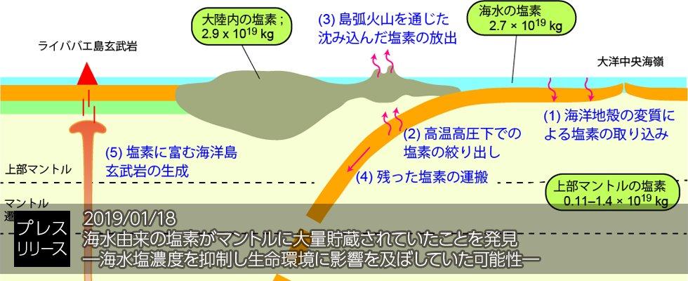 【研究成果】海水由来の塩素がマントルに大量貯蔵されていたことを発見 ―海水塩濃度を抑制し生命環境に影響を及ぼしていた可能性―   本成果は、地球内部の活動が地球表層における生命進化にも影響していた可能性も示唆する重要な成果です。 https://t.co/s38op4A6l4 #JAMSTEC