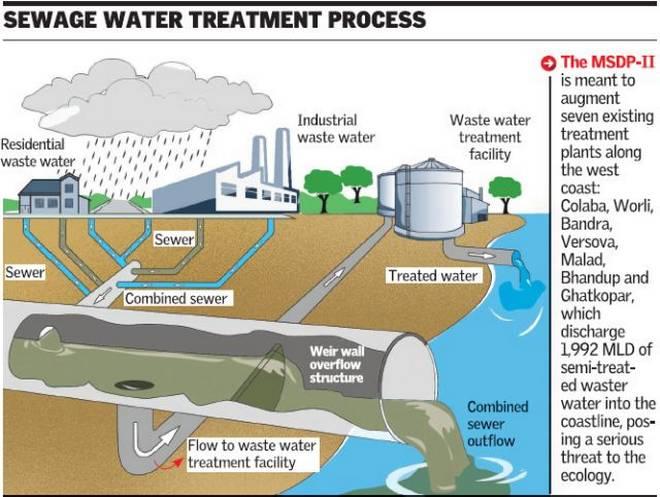 wastewatertreatmentplant hashtag on Twitter
