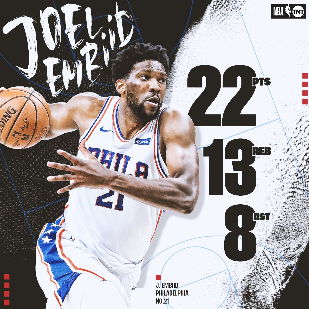 Another night, another dominant performance by Joel Embiid. 💪  #HereTheyCome
