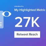 My week on Twitter 🎉: 1 Mention, 16 Likes, 16 Retweets, 27K Retweet Reach, 11 New Followers. See yours with https://t.co/rF5y8MSrf4