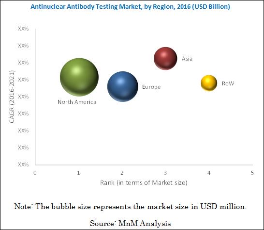 Antinuclear Antibody Test Market by End-User (Clinical Labs, Hospitals)  Download PDF: http://bit.ly/2CuyLXL  #Reagents #Systems #Software #LupusChat #Elisa #healthcare #research #rheumatoidarthritis #Arthritis #hospitals #Multiplex #medicaldevice