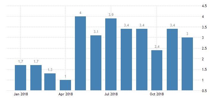 #UnitedKingdom Retail Sales year-on-year at 3.0%  https://t.co/W0VaOEfduR