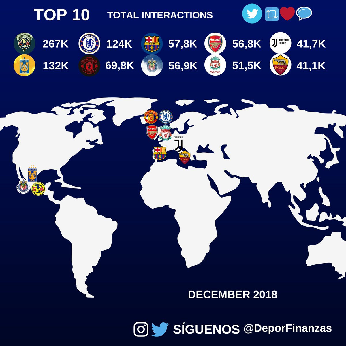 📲⚽ TOP 10 women´s football clubs ranked by total interactions on #twitter during december 2018!  🔁💙💬    1.@AmericaFemenil  2.@TigresFemenil  3.@ChelseaFCW  4.@ManUtdWomen  5.@FCBfemeni  6.@ChivasFemenil  7.@ArsenalWFC  8.@LiverpoolFCW  9.@JuventusFCWomen  10.@ASRomaWomen