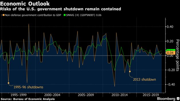 Wondering how the longest U.S. government shutdown in history will affect economic growth? Here's what we know https://t.co/3GNXz9CYVX