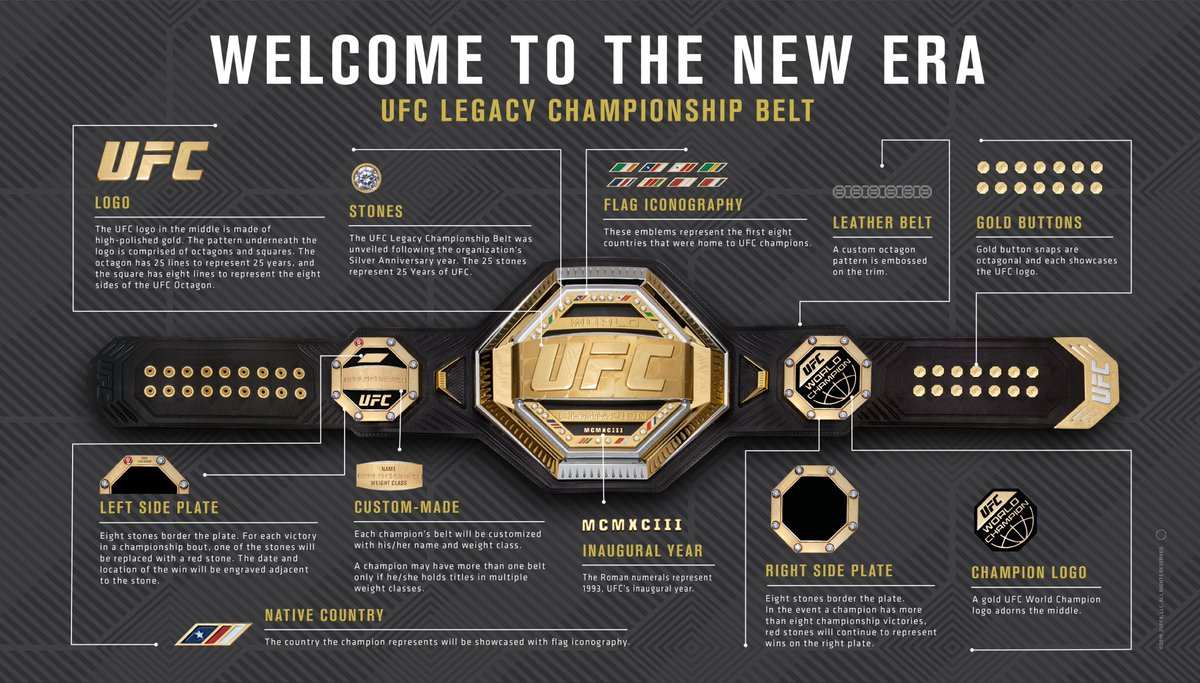 Check out the new editions to the UFC Legacy Belt 👀