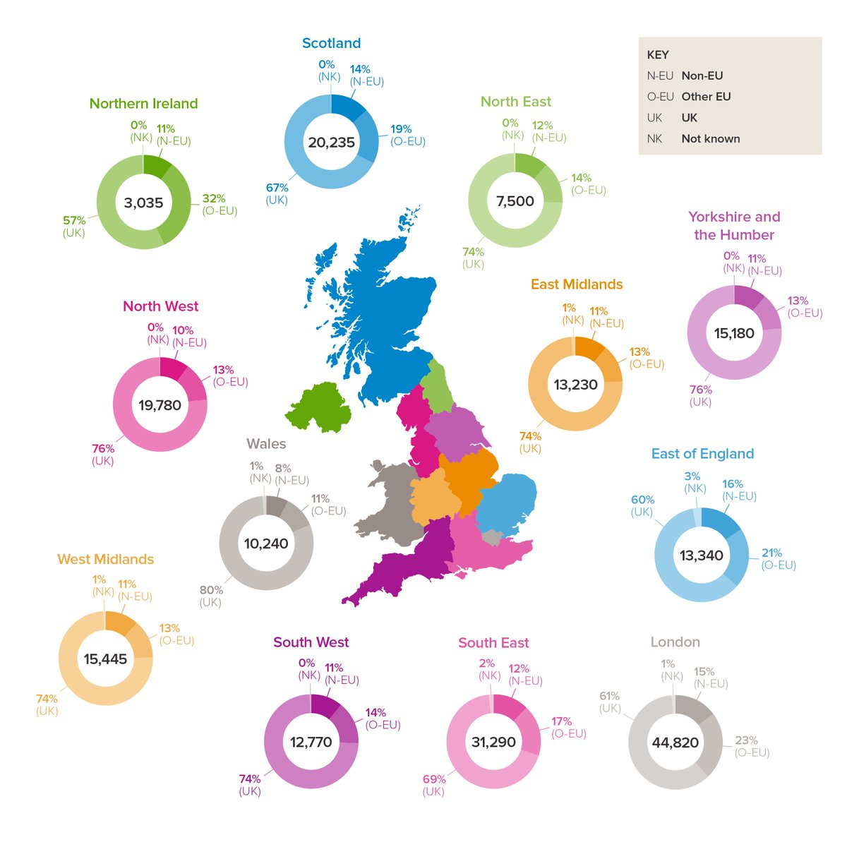 Where do academic researchers working in each UK region come from? In June of 2018, the Society published a factsheet on UK Research and the people from all across the world that drive it forward. Read the full factsheet https://t.co/jXQuluEYrM #ScienceIsGlobal