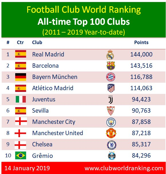 The All-time Top 100 is new and weekly updated with latest results. http://bit.ly/WorldRankings2W1i0fJ…