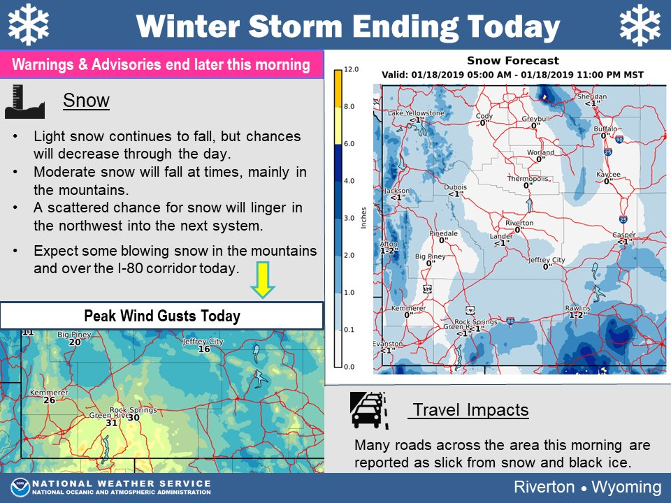 Snow this AM will become lighter & more dispersed through the day. The NW will see lingering snow into Saturday's system. Otherwise, winds pick up later causing some blowing snow in the mtns & Sweetwater Co. Please see  for roahttps://t.co/ez3A5qZ7J1d conditions.   #wywx#wyoroad