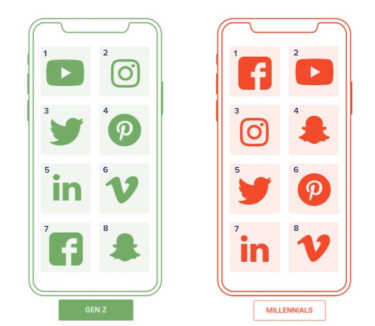 Brèves nouvelles Tech S3 https://buff.ly/2FAtOke #app #iot #millennials #paiement #voicefirst