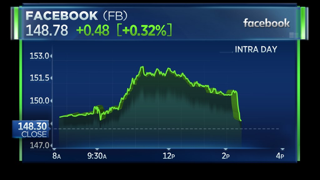 Facebook shares lose most of their gains for the day after Washington Post reports that regulators are discussing imposing a record-setting fine against it for privacy violations. https://t.co/LFPn1pitDK