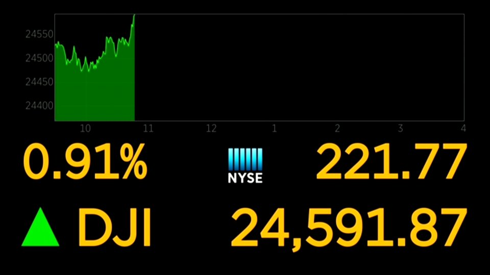 Dow jumps 200 points after China offers a way to eliminate US trade imbalance https://t.co/tCz3BLbkhY https://t.co/
