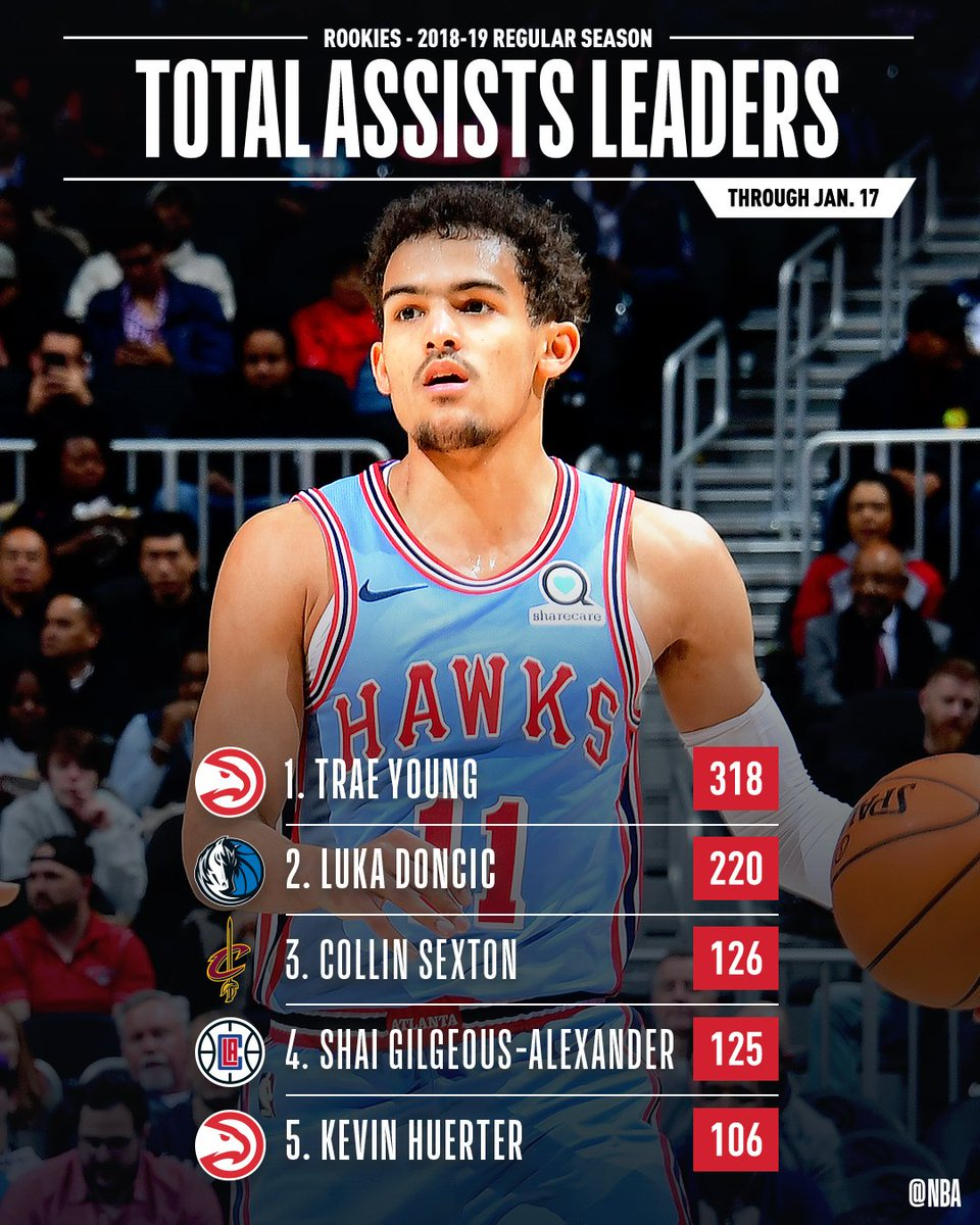 The leaders in TOTAL ASSISTS & ASSISTS PER GAME through Jan. 17th! #NBARooks